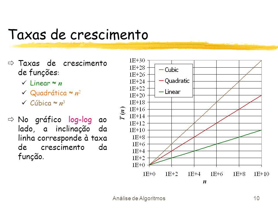 Análise de Algoritmos10 Taxas de crescimento Taxas de crescimento de funções : Linear n Quadrática n 2 Cúbica n 3 No gráfico log-log ao lado, a inclin