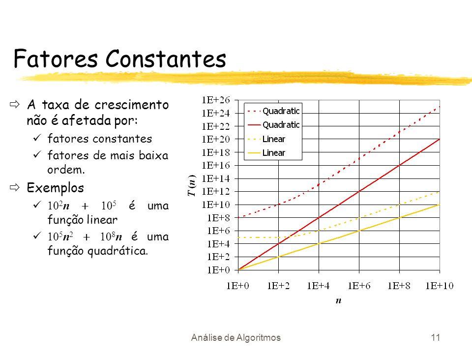 Análise de Algoritmos11 Fatores Constantes A taxa de crescimento não é afetada por: fatores constantes fatores de mais baixa ordem. Exemplos 10 2 n 10