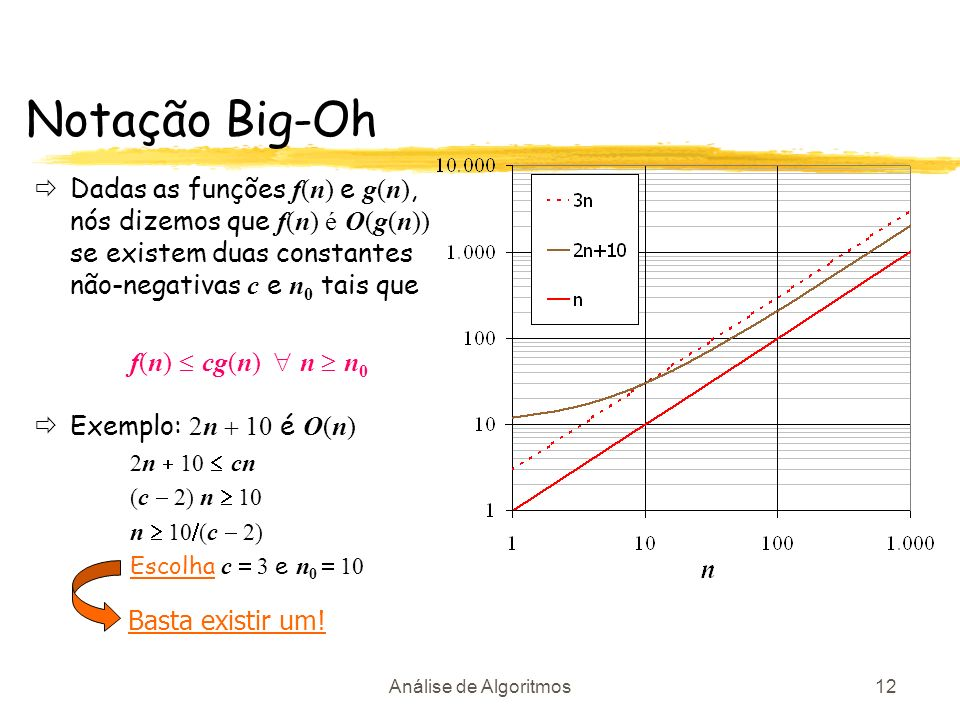 Análise de Algoritmos12 Notação Big-Oh Dadas as funções f(n) e g(n), nós dizemos que f(n) é O(g(n)) se existem duas constantes não-negativas c e n 0 t