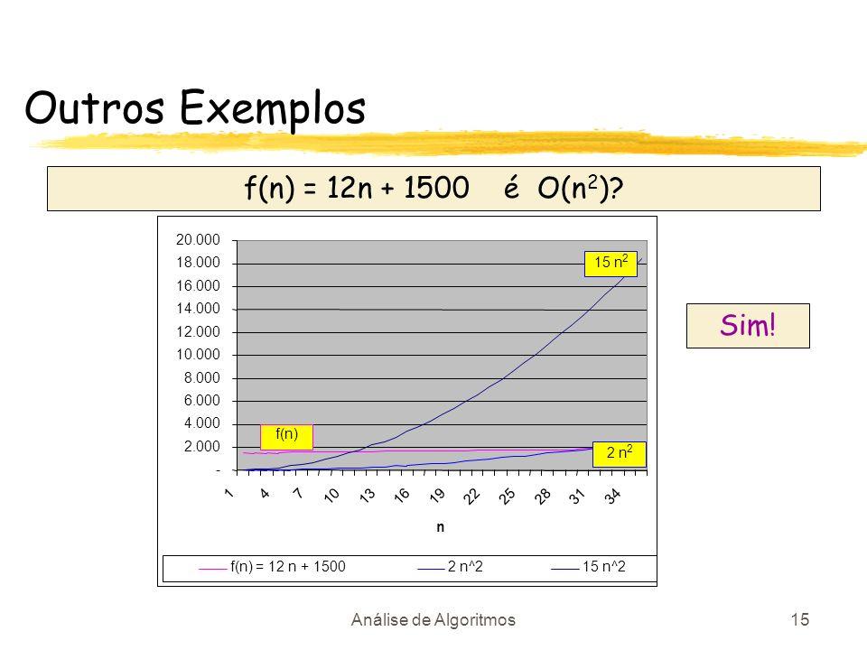 Análise de Algoritmos15 Outros Exemplos f(n) = 12n + 1500 é O(n 2 )? 15 n 2 f(n) Sim!