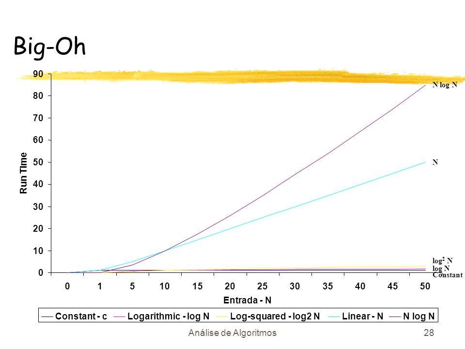 Análise de Algoritmos28 Big-Oh 0 10 20 30 40 50 60 70 80 90 015101520253035404550 Entrada - N Run Time Constant - cLogarithmic - log NLog-squared - lo