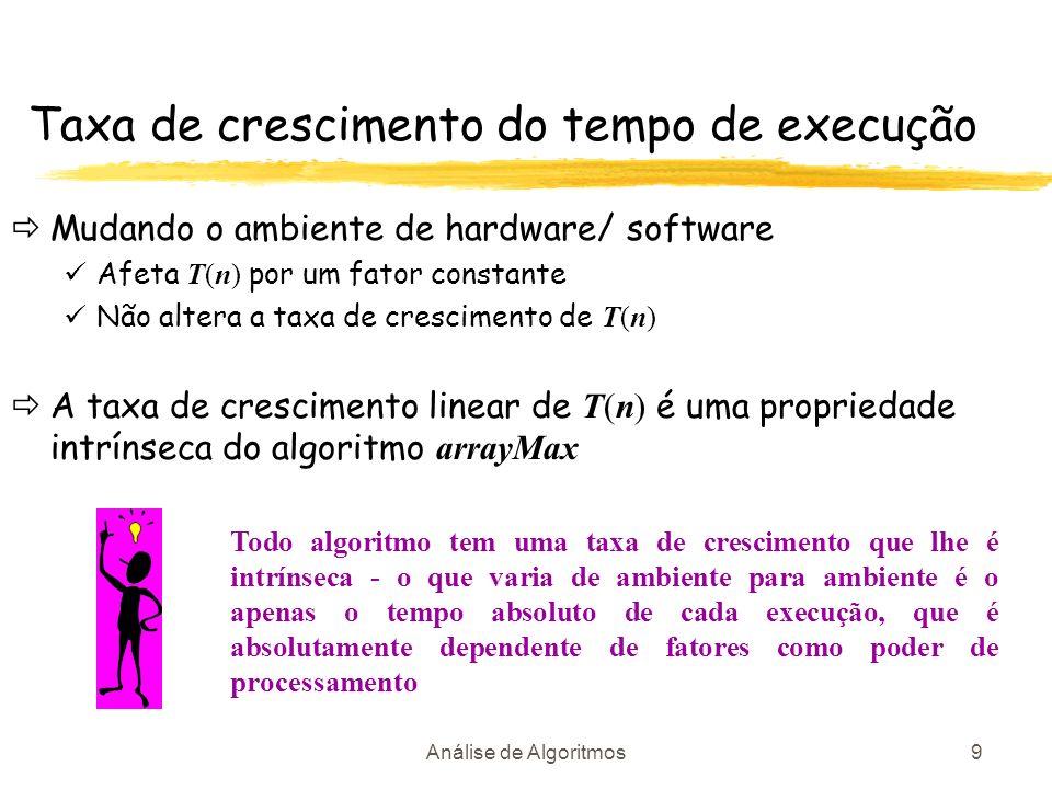 Análise de Algoritmos9 Taxa de crescimento do tempo de execução Mudando o ambiente de hardware/ software Afeta T(n) por um fator constante Não altera