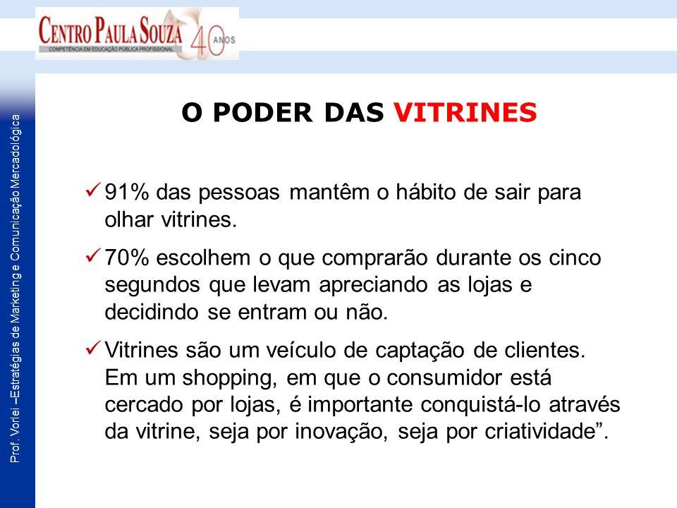Prof. Vorlei –Estratégias de Marketing e Comunicação Mercadológica 91% das pessoas mantêm o hábito de sair para olhar vitrines. 70% escolhem o que com