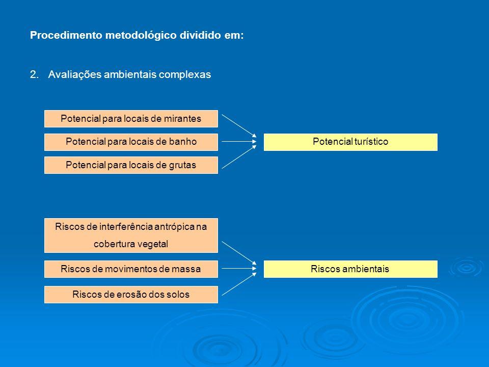 Procedimento metodológico dividido em: 2.Avaliações ambientais complexas Potencial turístico Potencial para locais de mirantes Potencial para locais d