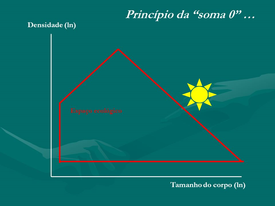 Tamanho do corpo (ln) Densidade (ln) Princípio da soma 0 … Espaço ecológico