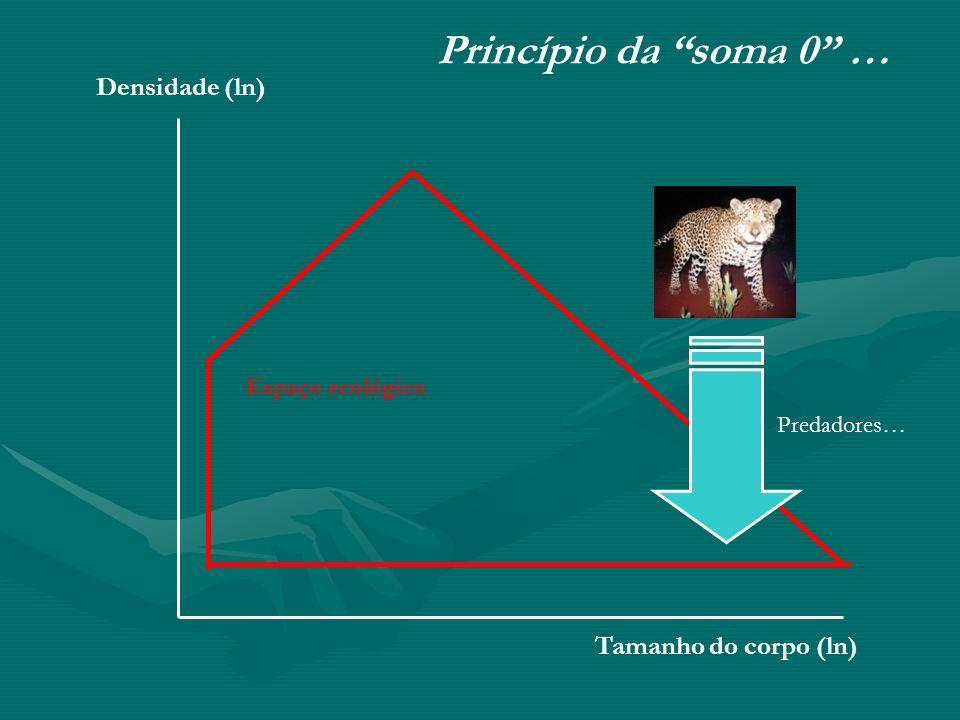Tamanho do corpo (ln) Densidade (ln) Princípio da soma 0 … Espaço ecológico Predadores…