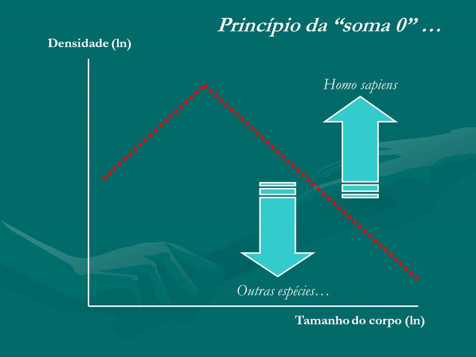Tamanho do corpo (ln) Densidade (ln) Princípio da soma 0 … Homo sapiens Outras espécies…