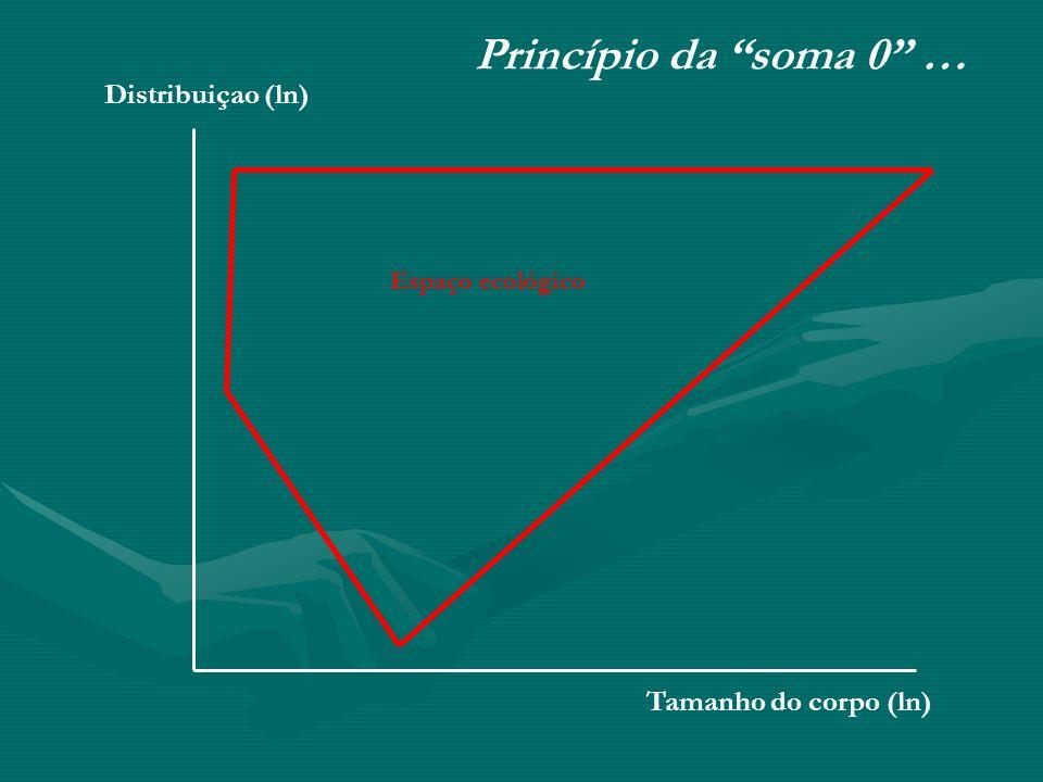 Tamanho do corpo (ln) Distribuiçao (ln) Princípio da soma 0 … Espaço ecológico