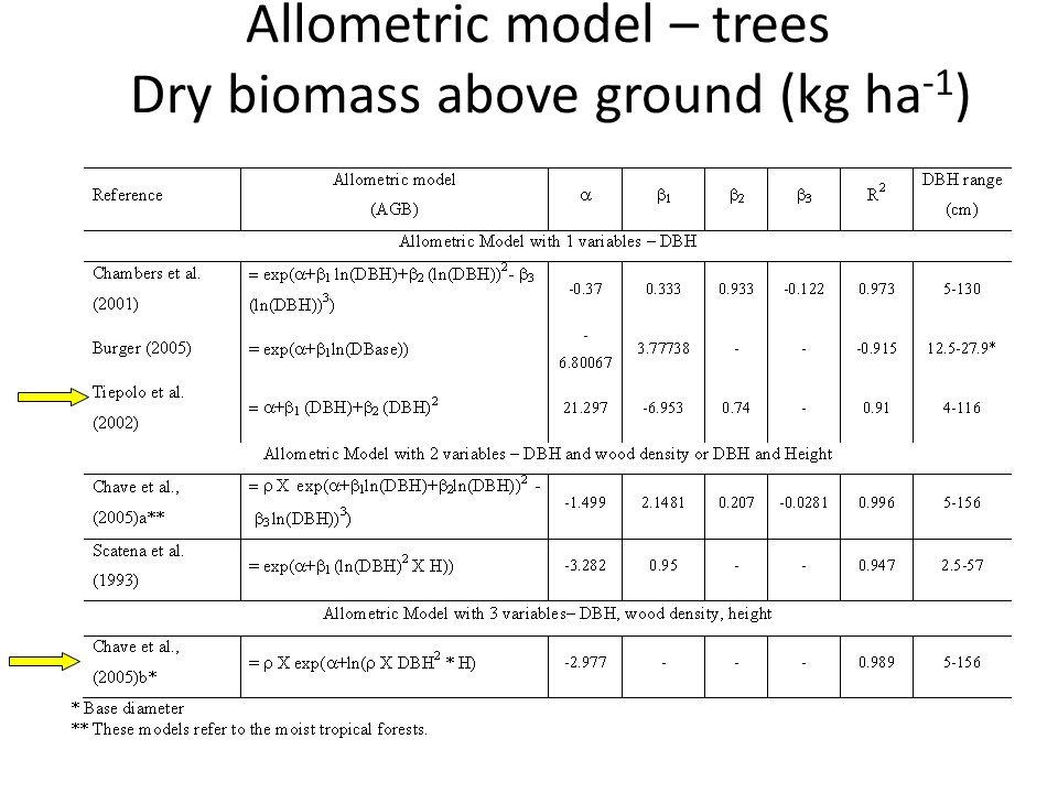 Allometric model – trees Dry biomass above ground (kg ha -1 )