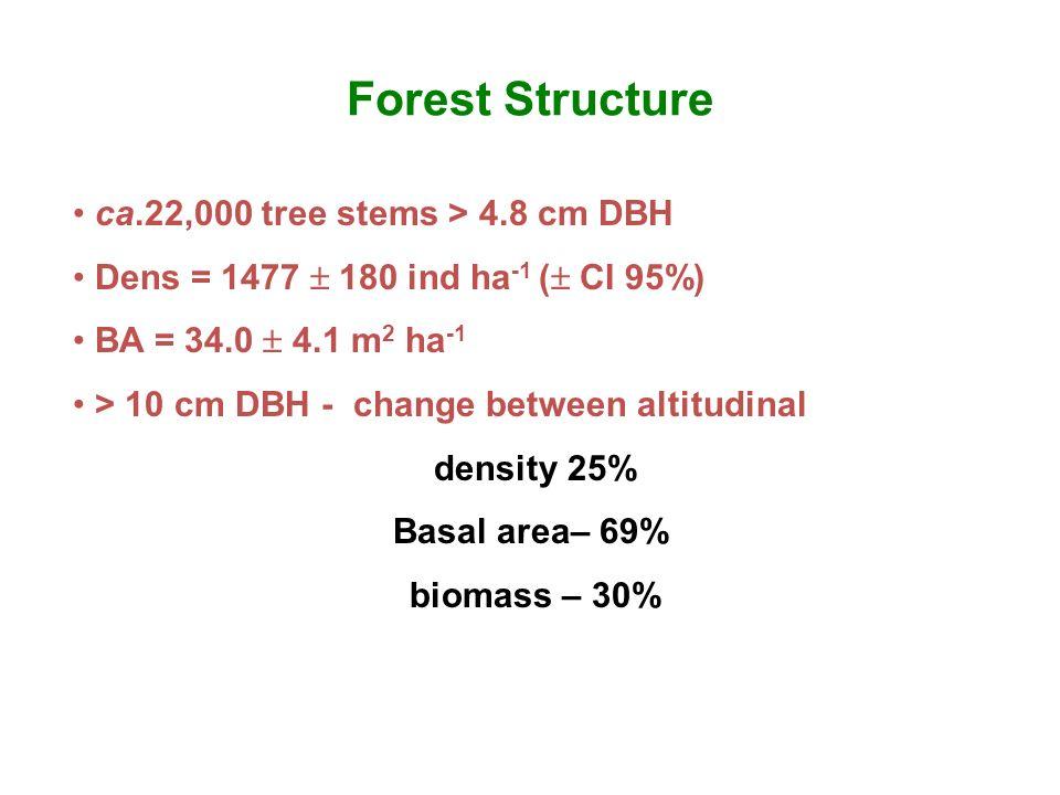 ca.22,000 tree stems > 4.8 cm DBH Dens = 1477 180 ind ha -1 ( CI 95%) BA = 34.0 4.1 m 2 ha -1 > 10 cm DBH - change between altitudinal density 25% Bas