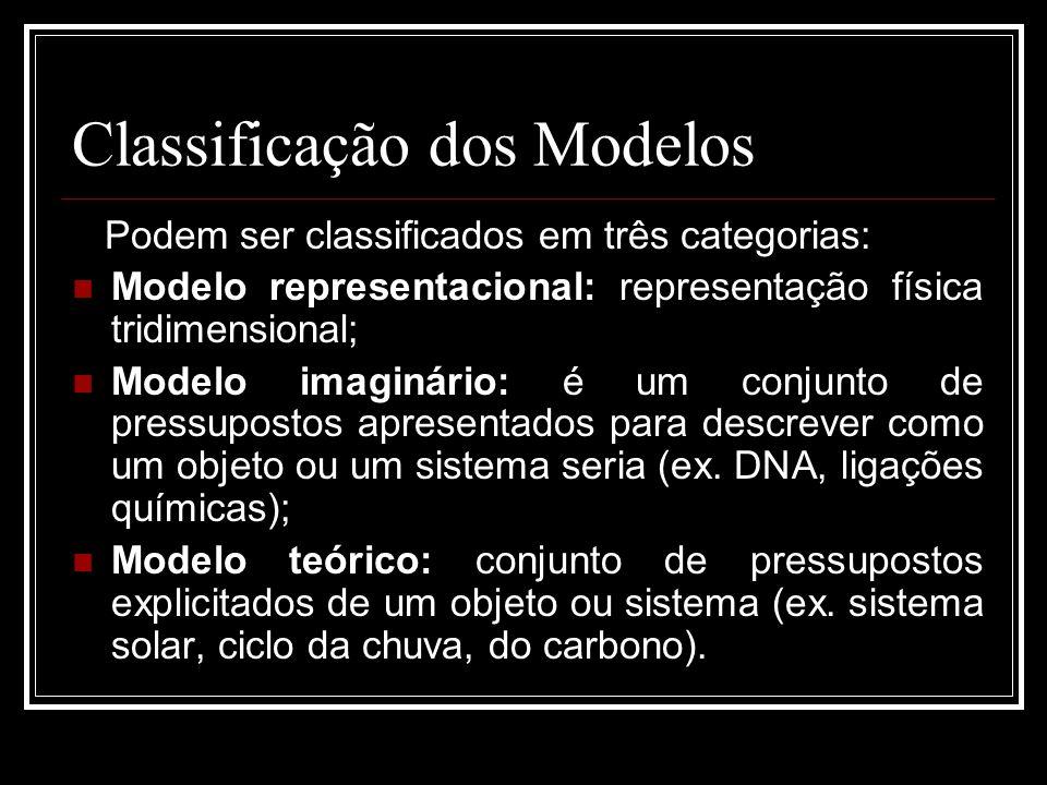 Classificação dos Modelos Podem ser classificados em três categorias: Modelo representacional: representação física tridimensional; Modelo imaginário: