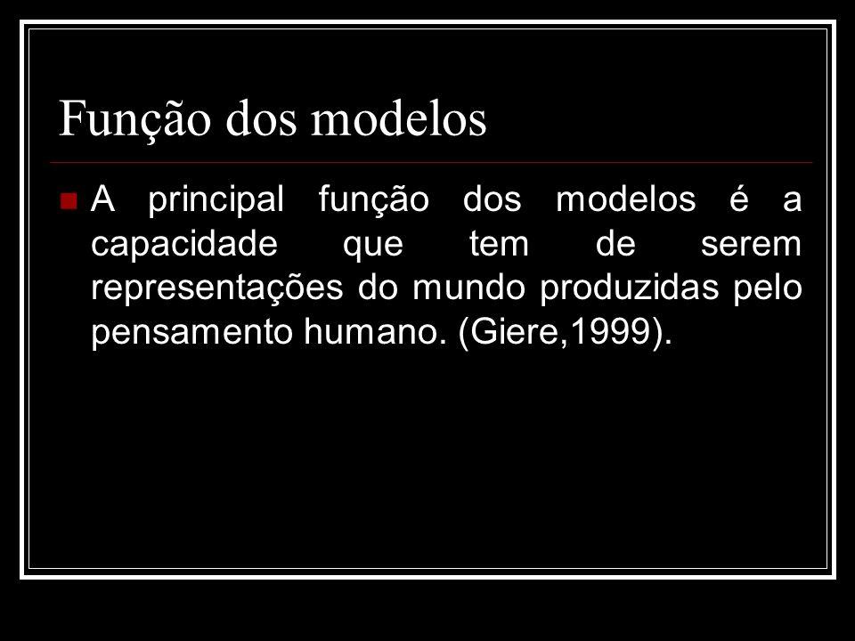 Função dos modelos A principal função dos modelos é a capacidade que tem de serem representações do mundo produzidas pelo pensamento humano. (Giere,19
