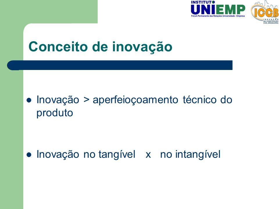 Conceito de inovação Inovação > aperfeioçoamento técnico do produto Inovação no tangível x no intangível