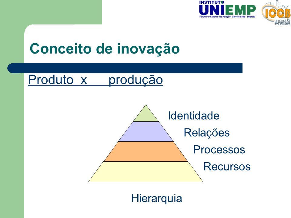 Conceito de inovação Produtox produção Identidade Relações Processos Recursos Hierarquia