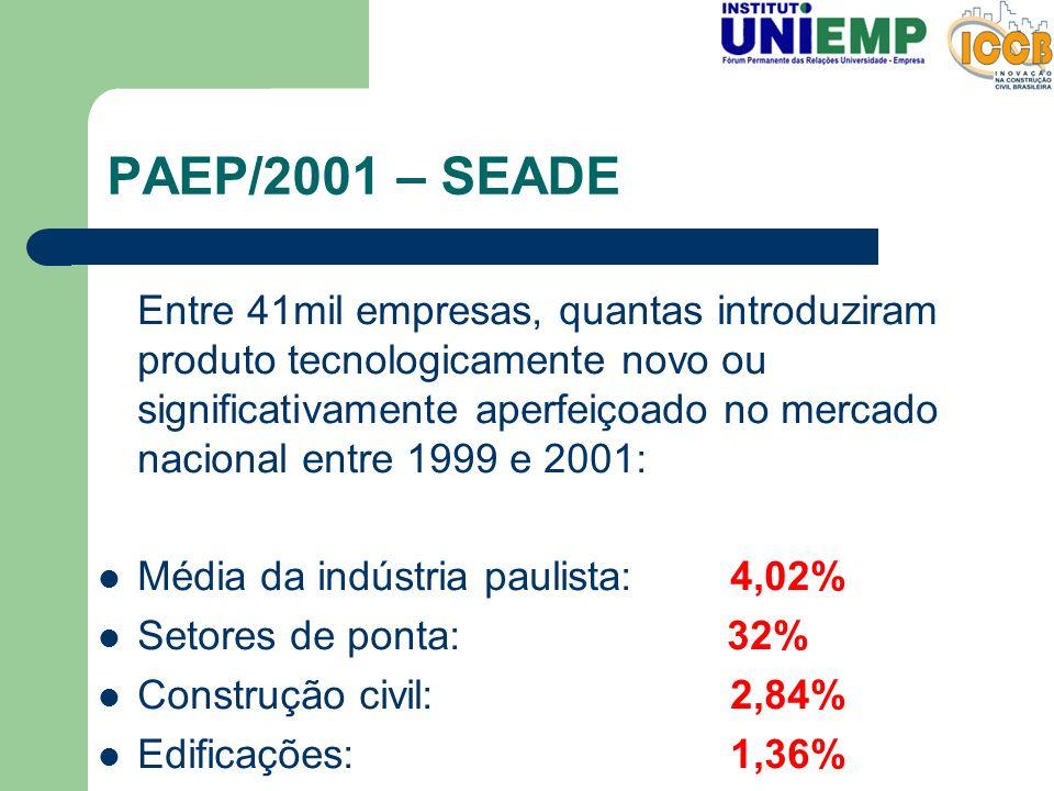 PAEP/2001 – SEADE Entre 41mil empresas, quantas introduziram produto tecnologicamente novo ou significativamente aperfeiçoado no mercado nacional entr