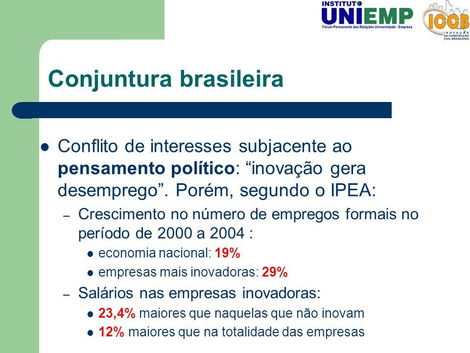 Conjuntura brasileira Conflito de interesses subjacente ao pensamento político: inovação gera desemprego. Porém, segundo o IPEA: – Crescimento no núme