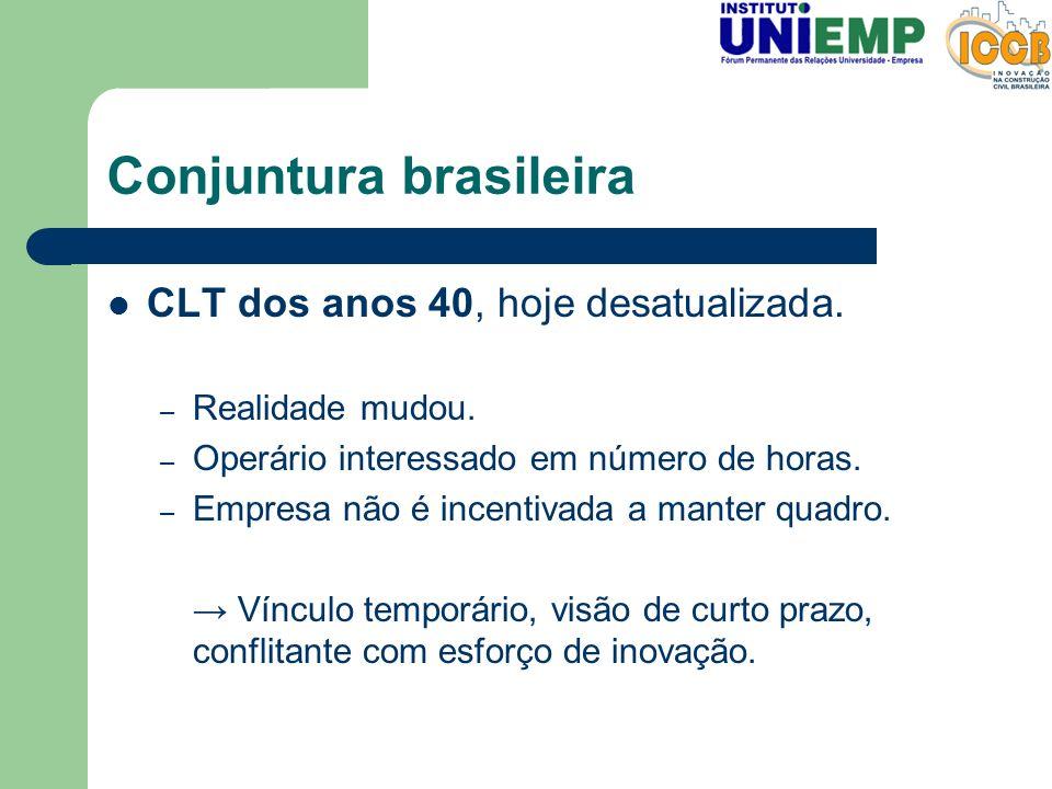 Conjuntura brasileira CLT dos anos 40, hoje desatualizada. – Realidade mudou. – Operário interessado em número de horas. – Empresa não é incentivada a