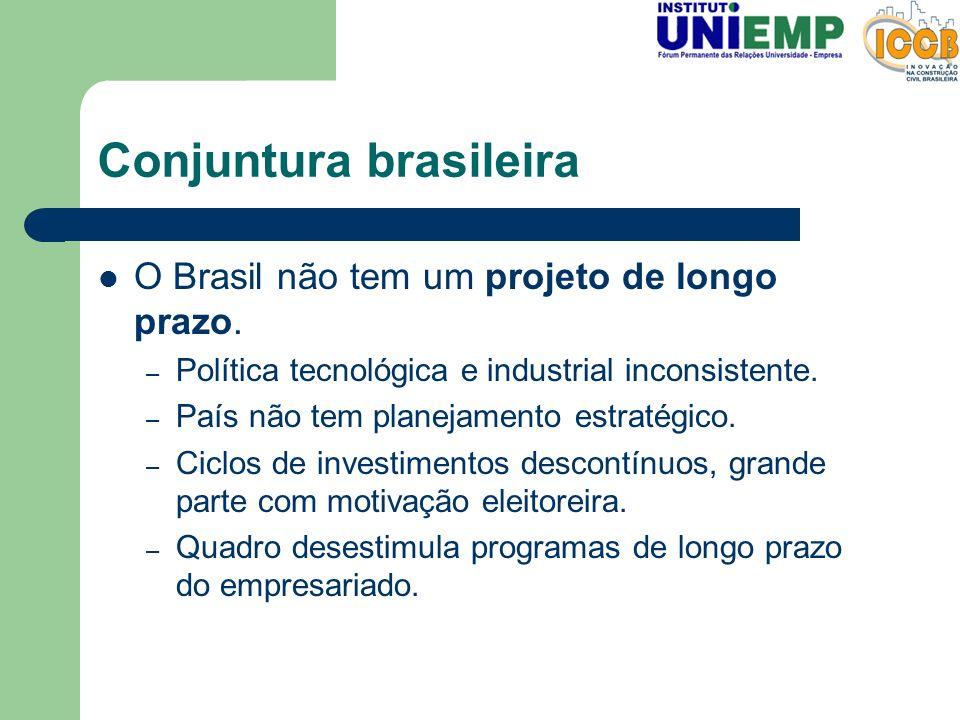 Conjuntura brasileira O Brasil não tem um projeto de longo prazo. – Política tecnológica e industrial inconsistente. – País não tem planejamento estra