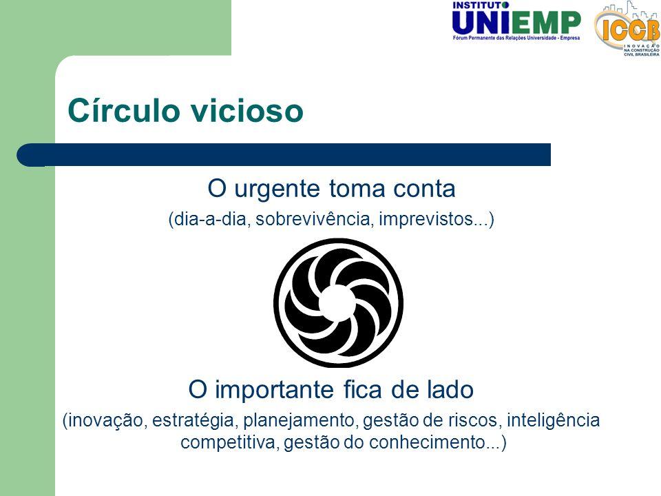 Círculo vicioso O urgente toma conta (dia-a-dia, sobrevivência, imprevistos...) O importante fica de lado (inovação, estratégia, planejamento, gestão
