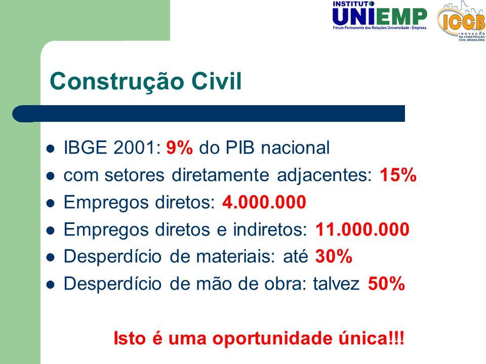 Construção Civil IBGE 2001: 9% do PIB nacional com setores diretamente adjacentes: 15% Empregos diretos: 4.000.000 Empregos diretos e indiretos: 11.00