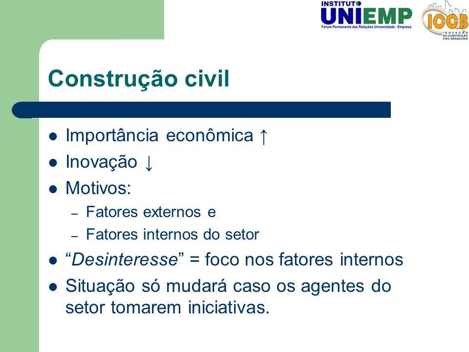 Construção civil Importância econômica Inovação Motivos: – Fatores externos e – Fatores internos do setor Desinteresse = foco nos fatores internos Sit