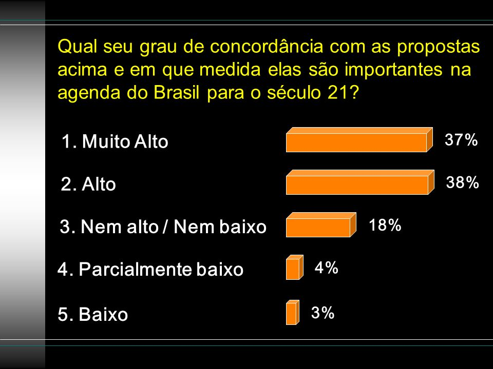 Qual seu grau de concordância com as propostas acima e em que medida elas são importantes na agenda do Brasil para o século 21? 5. Baixo 4. Parcialmen