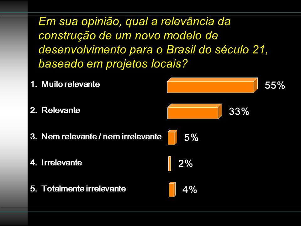 Em sua opinião, qual a relevância da construção de um novo modelo de desenvolvimento para o Brasil do século 21, baseado em projetos locais? 1.Muito r