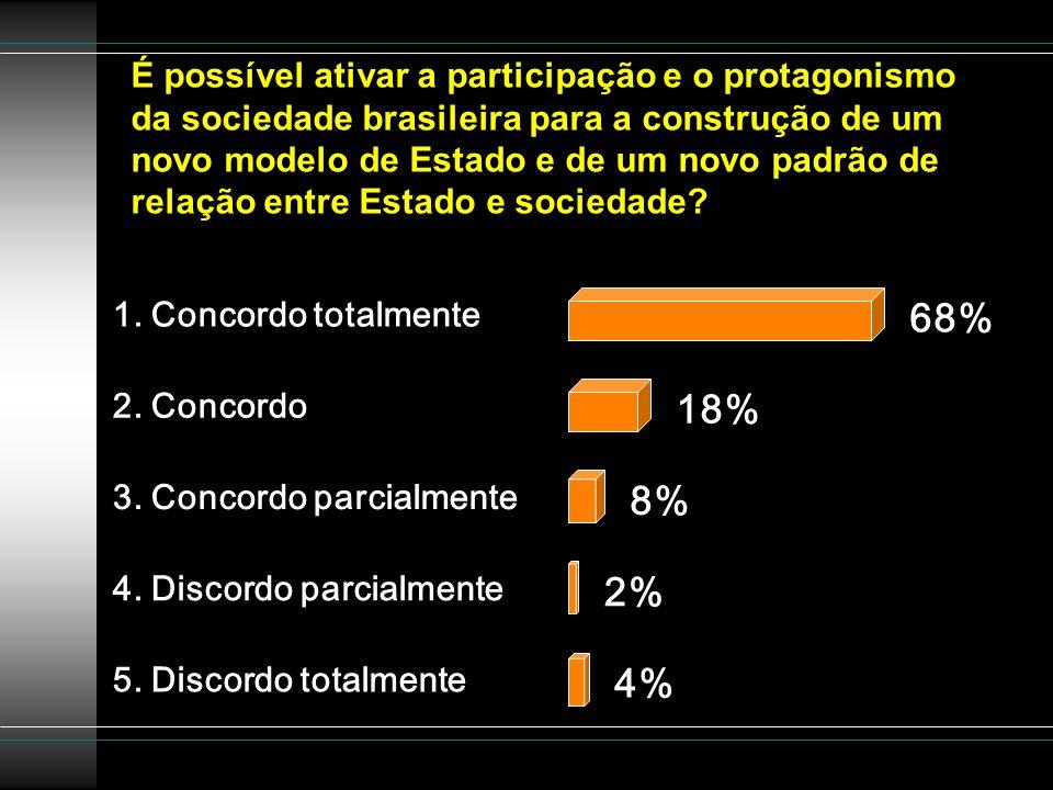 É possível ativar a participação e o protagonismo da sociedade brasileira para a construção de um novo modelo de Estado e de um novo padrão de relação