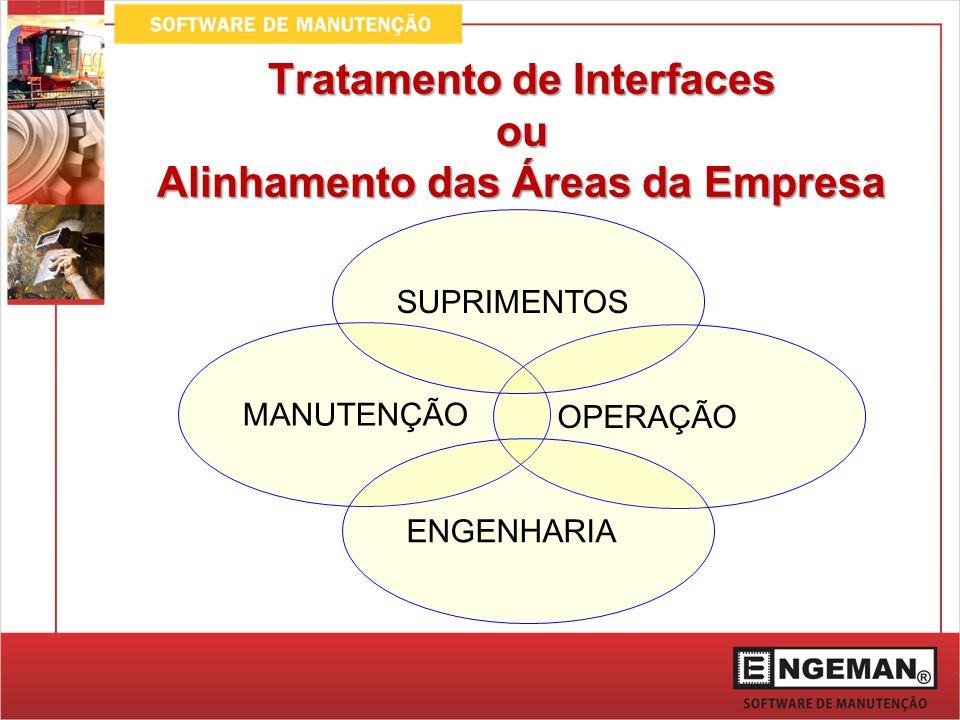 Tratamento de Interfaces ou Alinhamento das Áreas da Empresa MANUTENÇÃO OPERAÇÃO SUPRIMENTOS ENGENHARIA