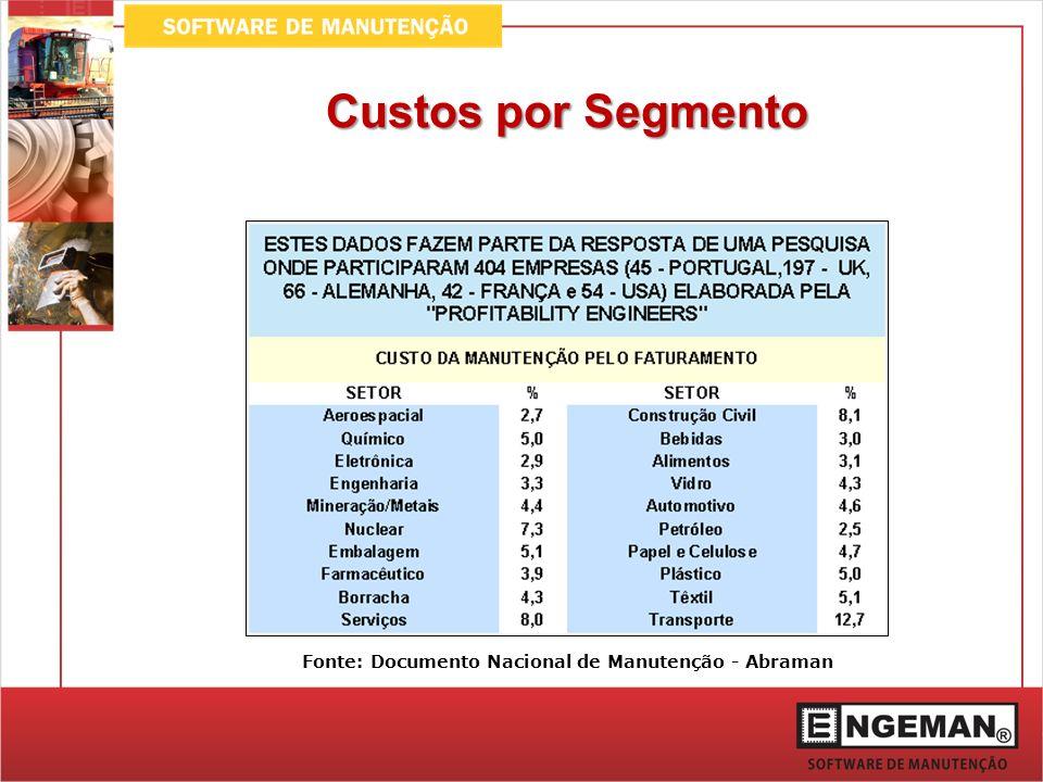 Informações Gerenciais KPI (Indicadores de performance) Mais de 190 Relatórios Históricos Gráficos