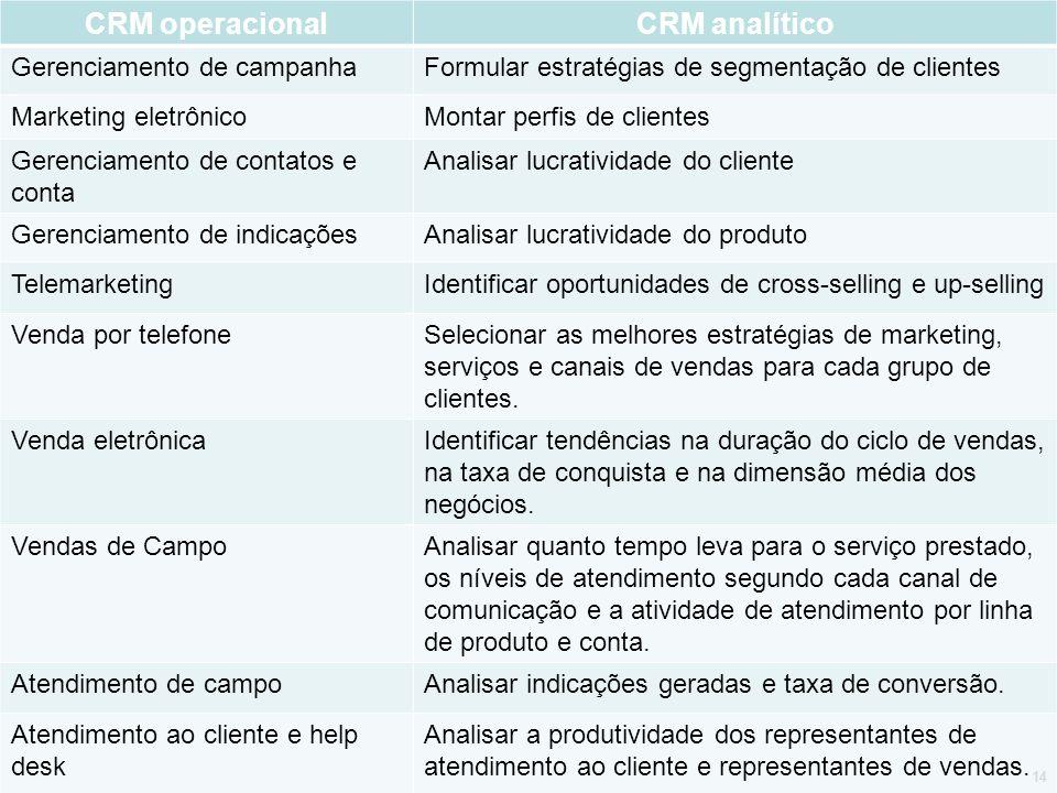 CRM operacionalCRM analítico Gerenciamento de campanhaFormular estratégias de segmentação de clientes Marketing eletrônicoMontar perfis de clientes Ge