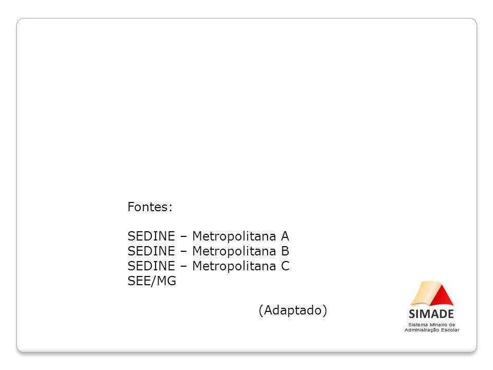 Fontes: SEDINE – Metropolitana A SEDINE – Metropolitana B SEDINE – Metropolitana C SEE/MG (Adaptado)