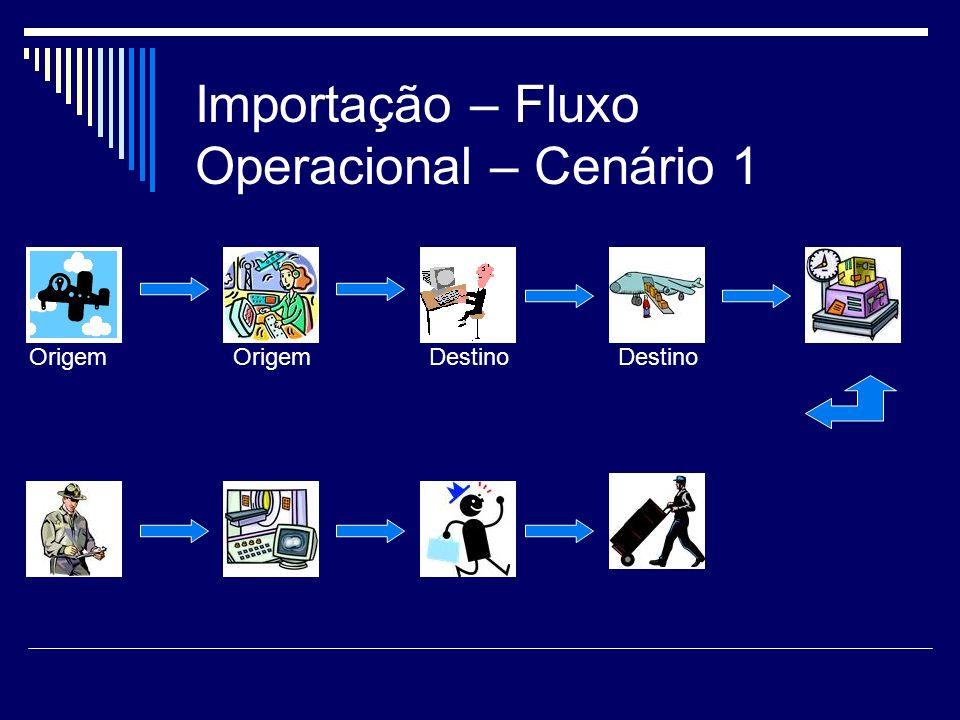 Importação – Fluxo Operacional – Cenário 1 OrigemDestinoOrigemDestino