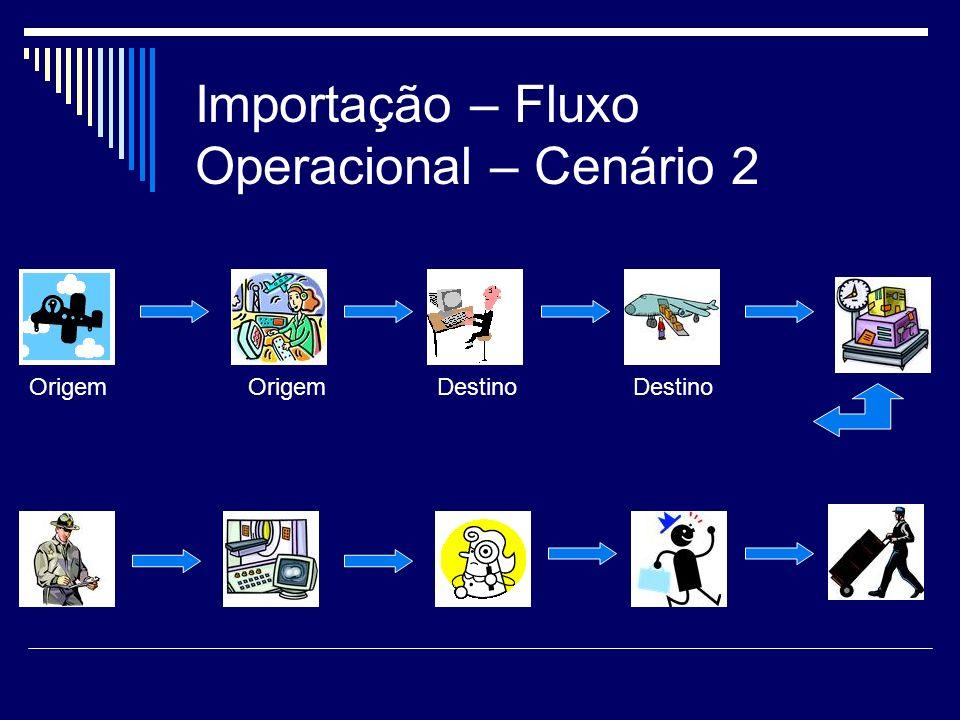 Importação – Fluxo Operacional – Cenário 2 OrigemDestinoOrigemDestino
