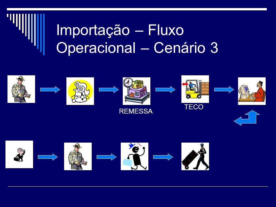 Importação – Fluxo Operacional – Cenário 3 TECO REMESSA