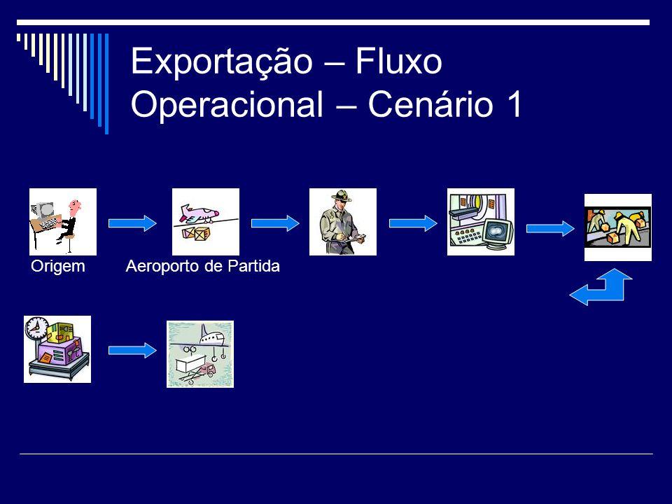 Exportação – Fluxo Operacional – Cenário 1 OrigemAeroporto de Partida