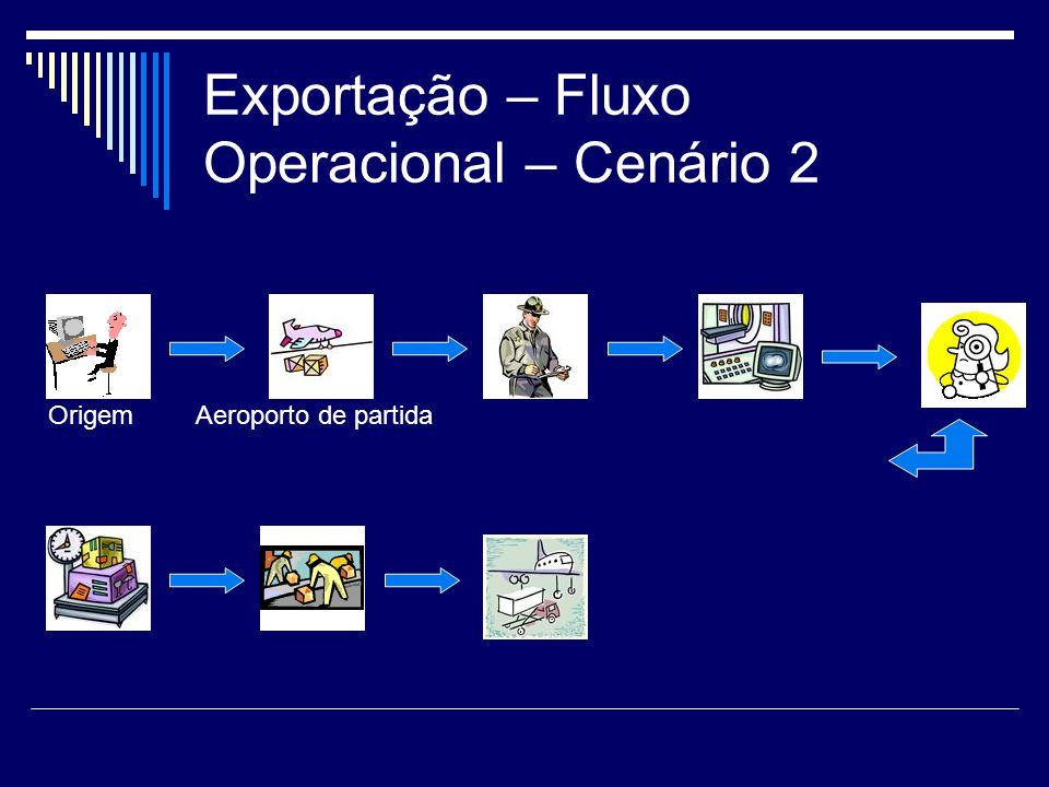 Exportação – Fluxo Operacional – Cenário 2 OrigemAeroporto de partida