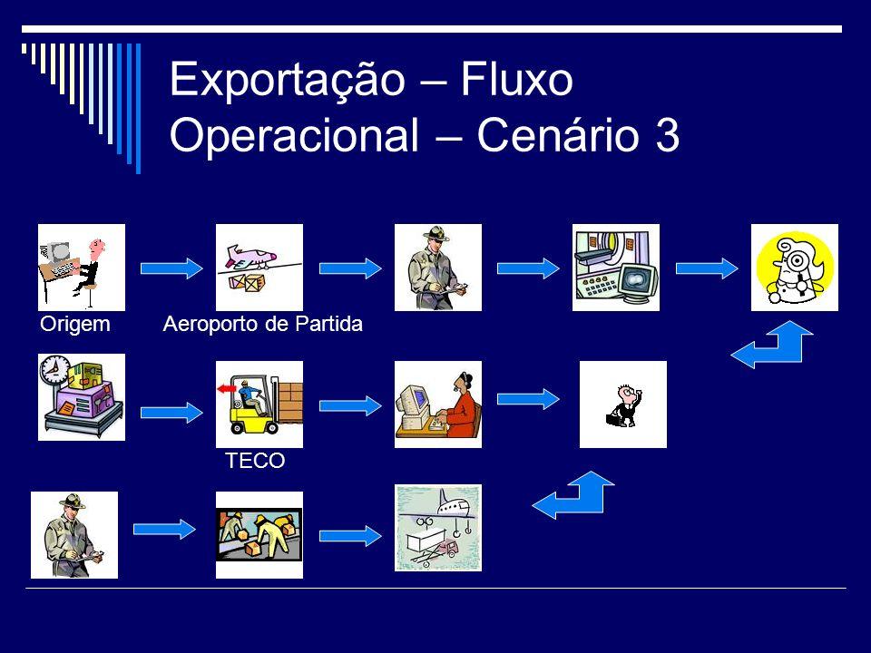 Exportação – Fluxo Operacional – Cenário 3 TECO OrigemAeroporto de Partida