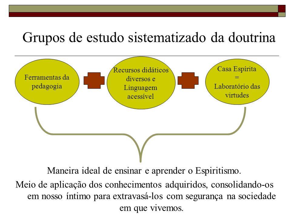 Grupos de estudo sistematizado da doutrina Ferramentas da pedagogia Recursos didáticos diversos e Linguagem acessível Casa Espírita = Laboratório das