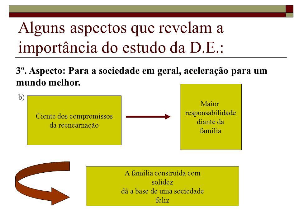 Alguns aspectos que revelam a importância do estudo da D.E.: Ciente dos compromissos da reencarnação Maior responsabilidade diante da família A famíli