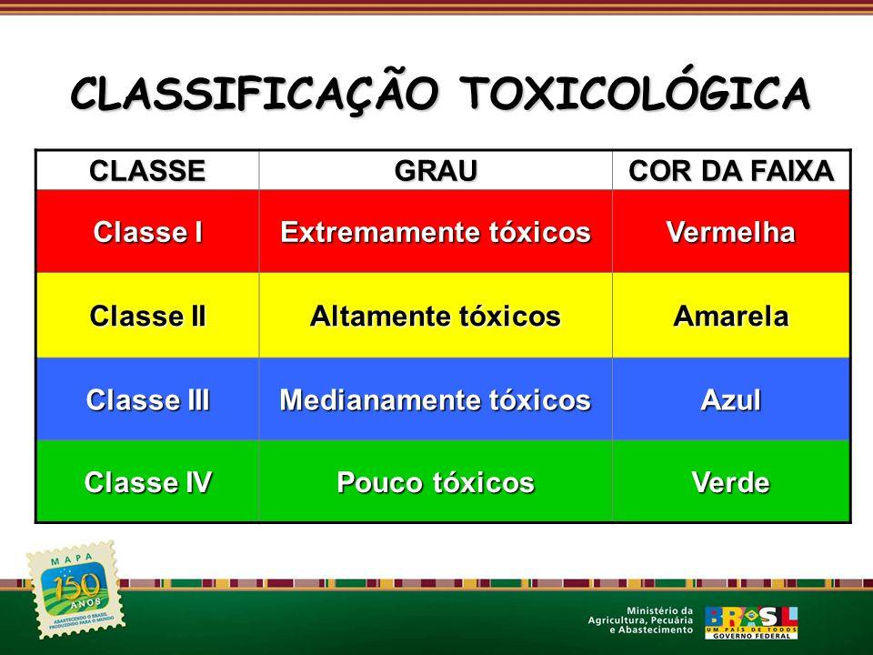 CLASSEGRAU COR DA FAIXA Classe I Extremamente tóxicos Vermelha Classe II Altamente tóxicos Amarela Classe III Medianamente tóxicos Azul Classe IV Pouc