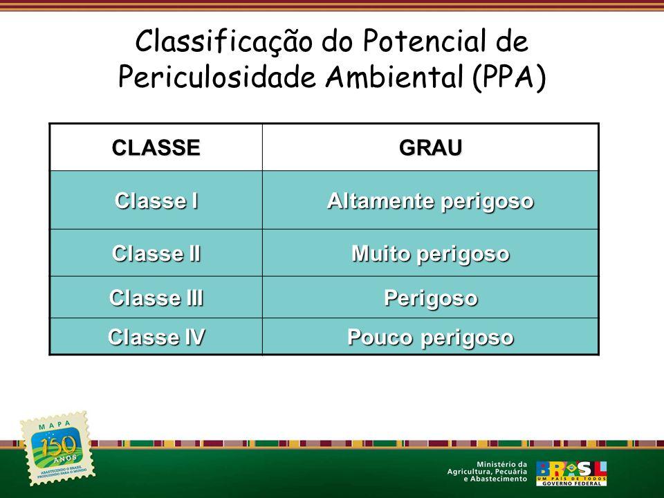 CLASSEGRAU Classe I Altamente perigoso Classe II Muito perigoso Classe III Perigoso Classe IV Pouco perigoso Classificação do Potencial de Periculosid