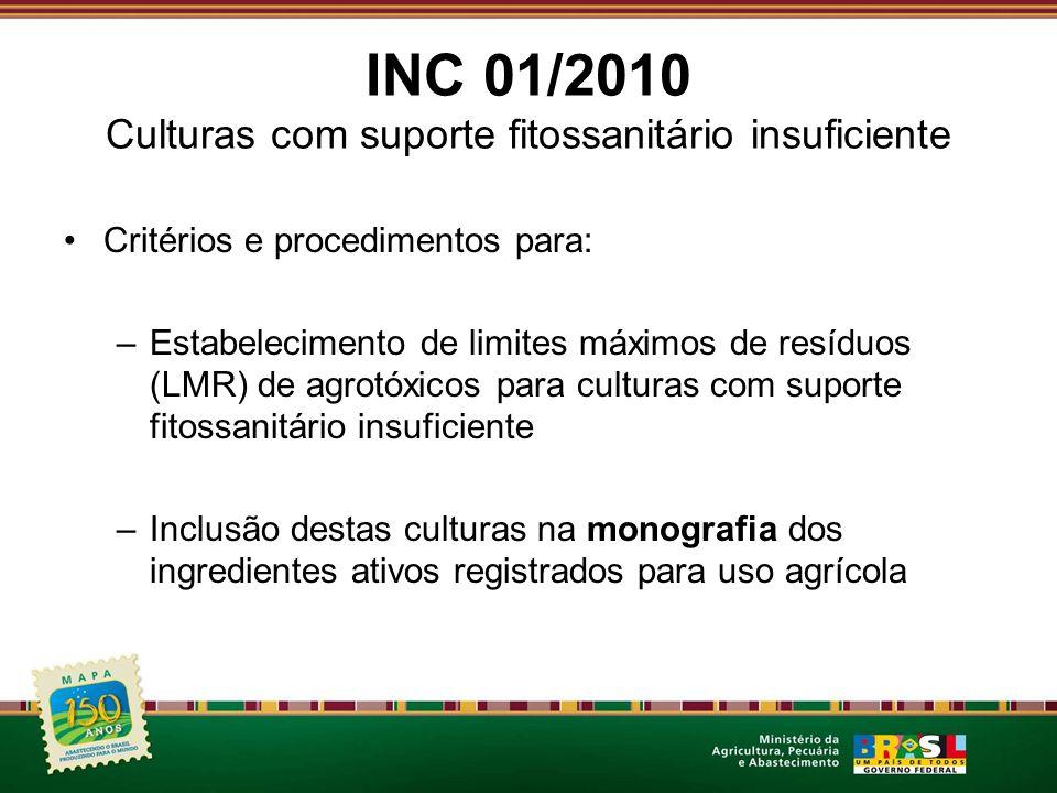 INC 01/2010 Culturas com suporte fitossanitário insuficiente Critérios e procedimentos para: –Estabelecimento de limites máximos de resíduos (LMR) de