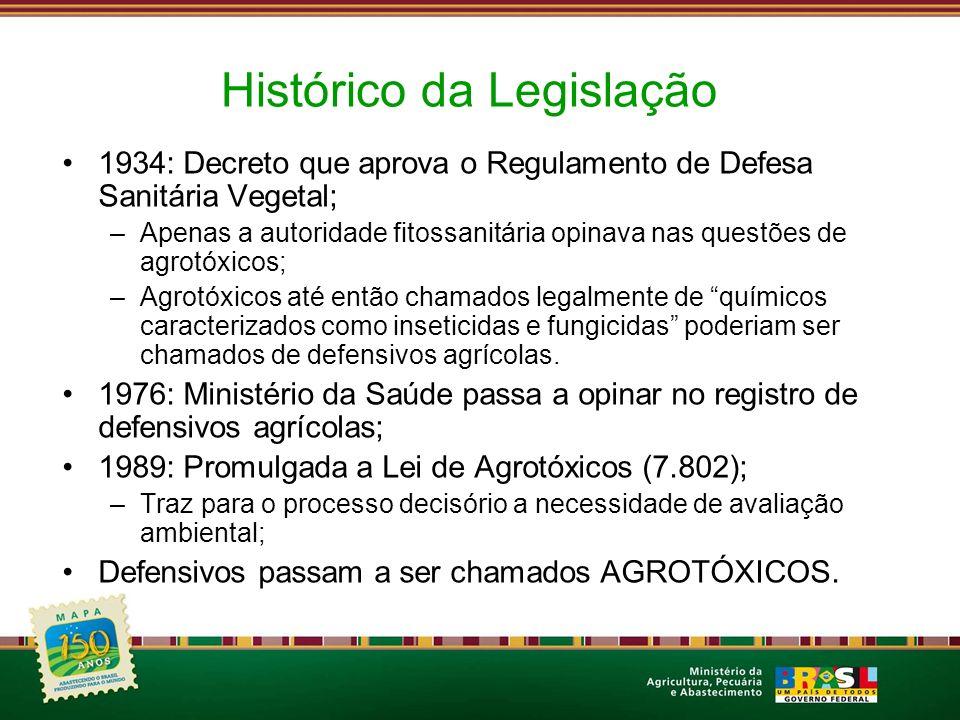 LEGISLAÇÃO FEDERAL DE AGROTÓXICOS MINISTÉRIO DA SAÚDE ANVISA MINISTÉRIO DO MEIO AMBIENTE IBAMA MINISTÉRIO DA AGRICULTURA DECRETO 4.074/02 Lei 7.802/89 Lei 9.974/00 LEGISLAÇÃO ESTADUAL INSTRUÇÕES NORMATIVAS DECRETO 5.981/06