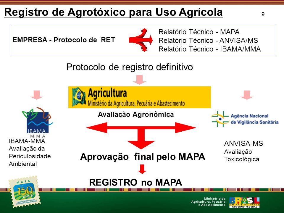 9 Registro de Agrotóxico para Uso Agrícola EMPRESA - Protocolo de RET Relatório Técnico - MAPA Relatório Técnico - ANVISA/MS Relatório Técnico - IBAMA