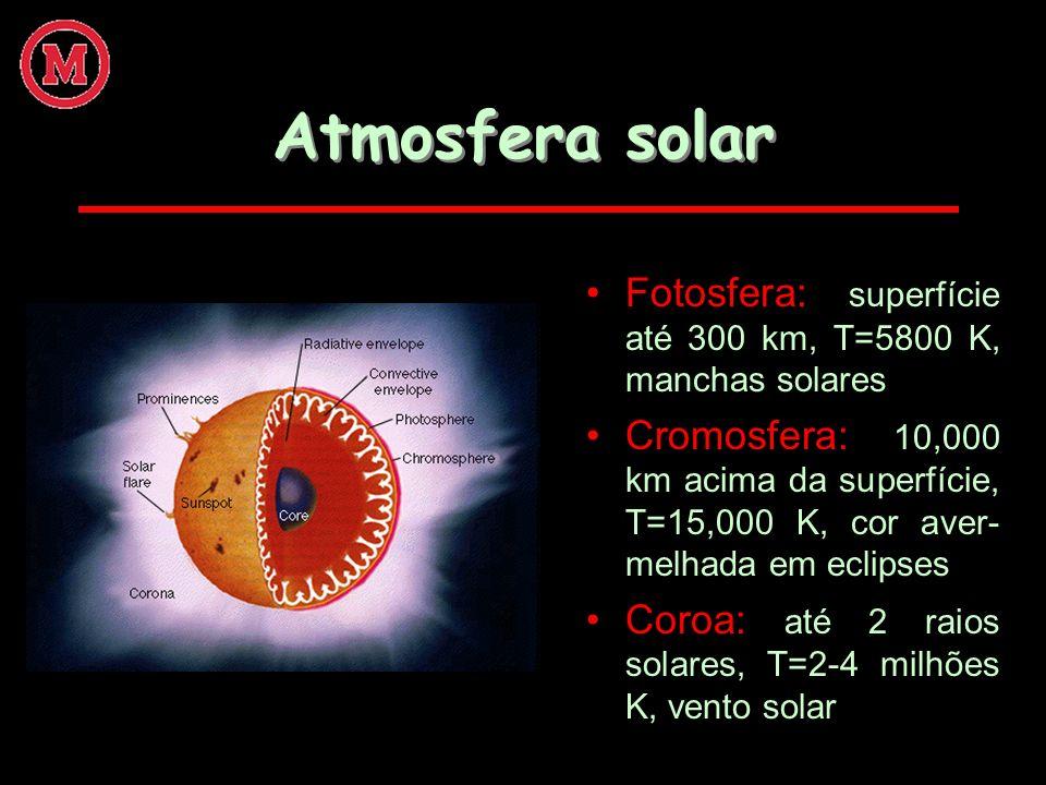 Atmosfera solar Fotosfera: superfície até 300 km, T=5800 K, manchas solares Cromosfera: 10,000 km acima da superfície, T=15,000 K, cor aver- melhada e