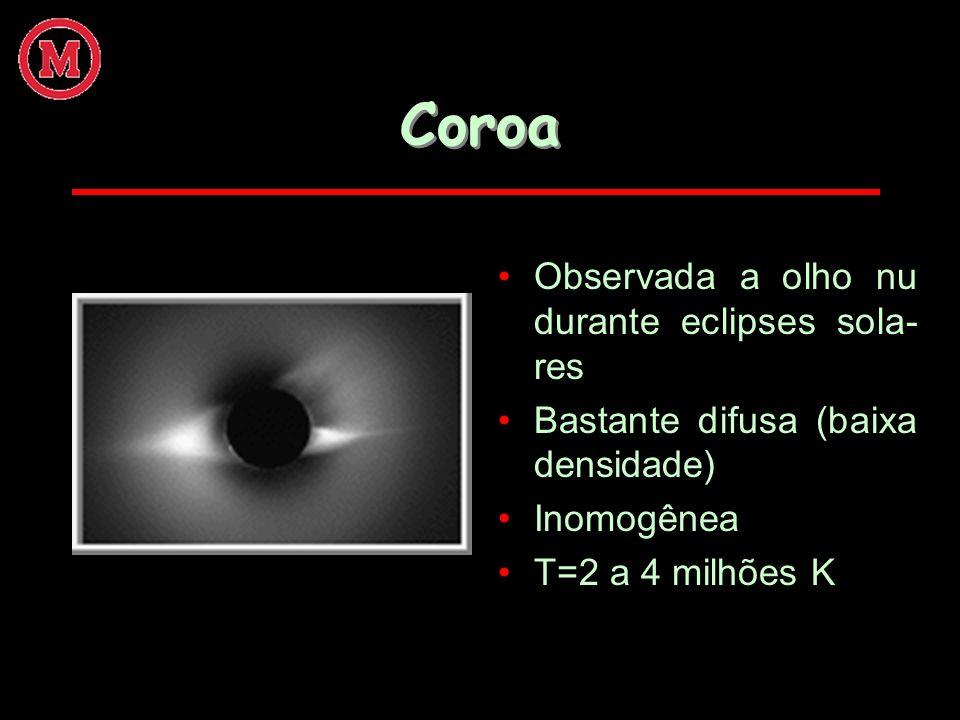 Coroa Observada a olho nu durante eclipses sola- res Bastante difusa (baixa densidade) Inomogênea T=2 a 4 milhões K