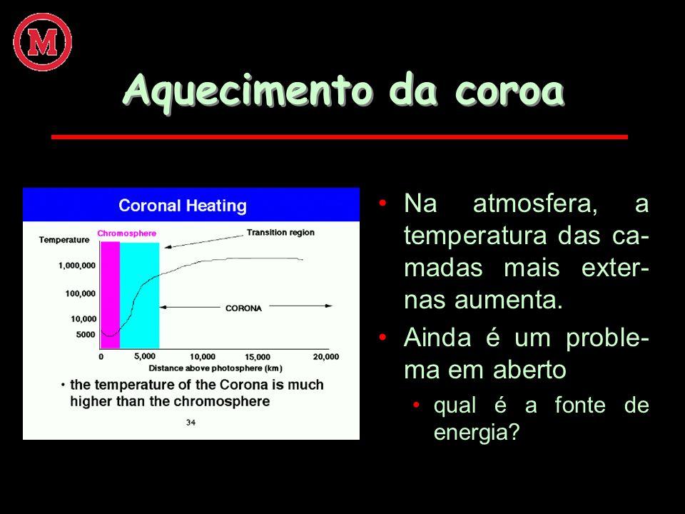 Aquecimento da coroa Na atmosfera, a temperatura das ca- madas mais exter- nas aumenta. Ainda é um proble- ma em aberto qual é a fonte de energia?