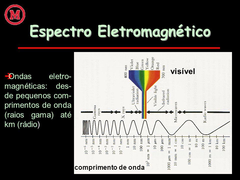 Espectro Eletromagnético èOndas eletro- magnéticas: des- de pequenos com- primentos de onda (raios gama) até km (rádio) comprimento de onda visível