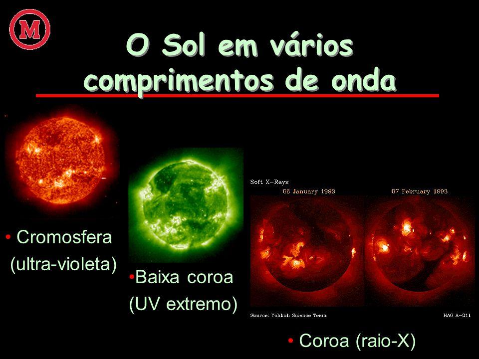 O Sol em vários comprimentos de onda Cromosfera (ultra-violeta) Baixa coroa (UV extremo) Coroa (raio-X)